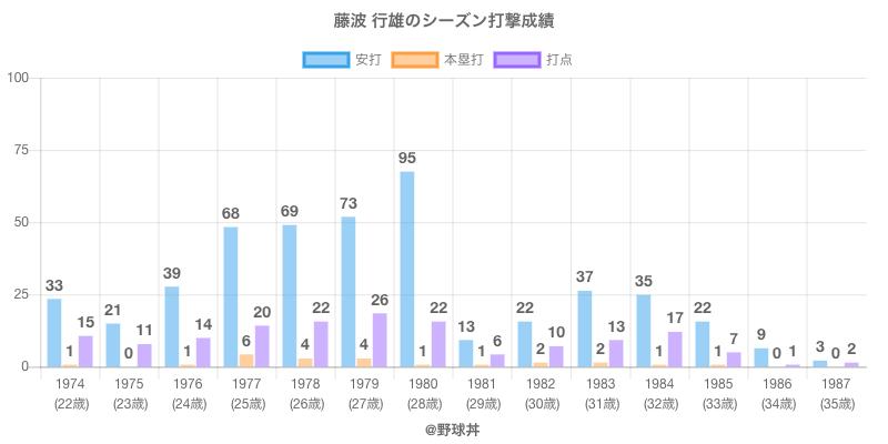 #藤波 行雄のシーズン打撃成績