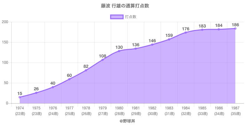#藤波 行雄の通算打点数