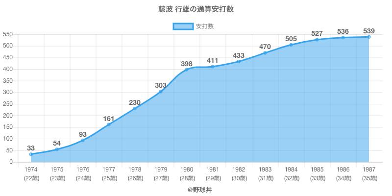 #藤波 行雄の通算安打数
