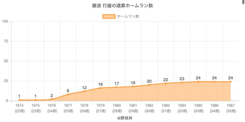 #藤波 行雄の通算ホームラン数