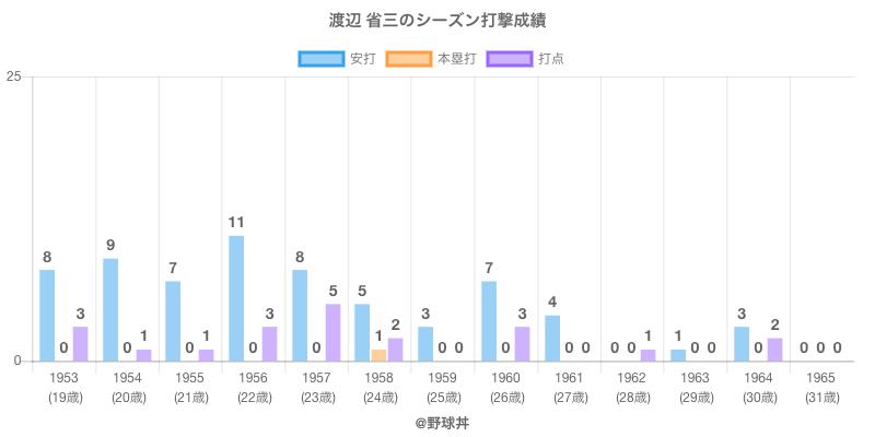 #渡辺 省三のシーズン打撃成績