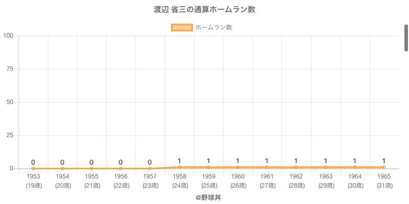 #渡辺 省三の通算ホームラン数