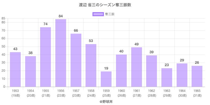 #渡辺 省三のシーズン奪三振数