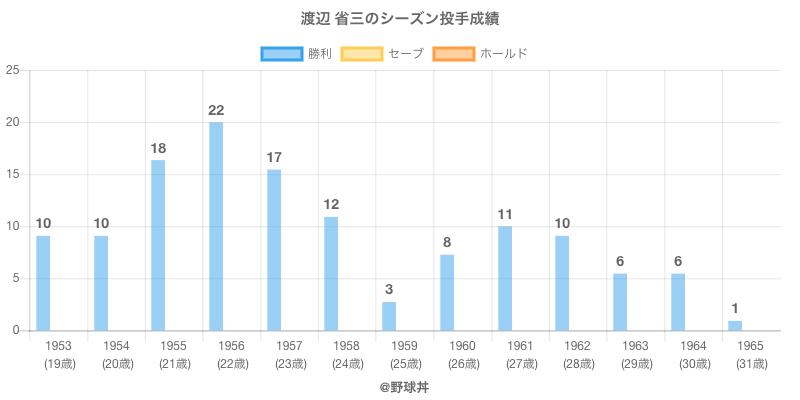 #渡辺 省三のシーズン投手成績