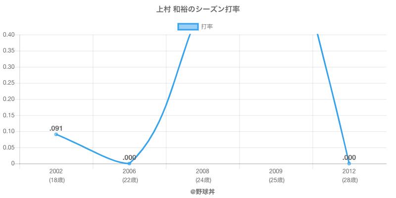 上村 和裕のシーズン打率