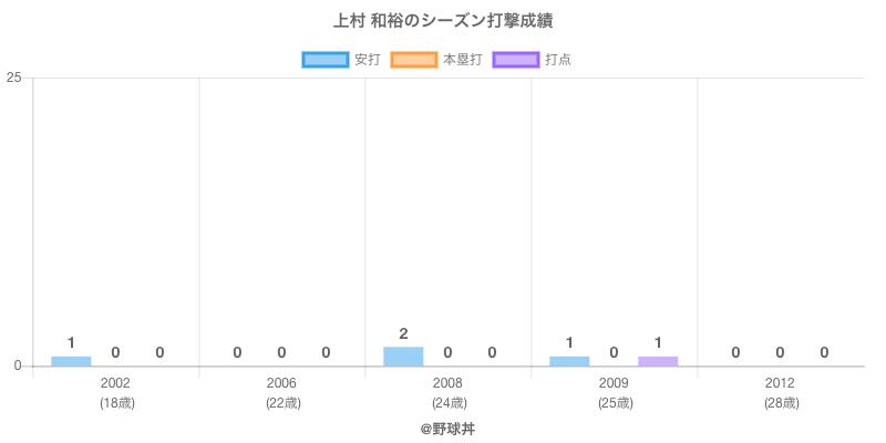 #上村 和裕のシーズン打撃成績