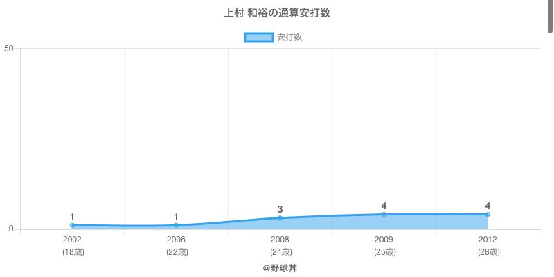 #上村 和裕の通算安打数