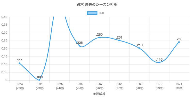鈴木 悳夫のシーズン打率