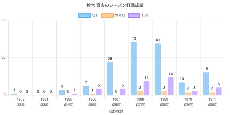 #鈴木 悳夫のシーズン打撃成績