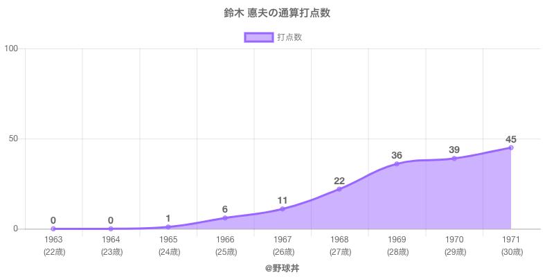 #鈴木 悳夫の通算打点数