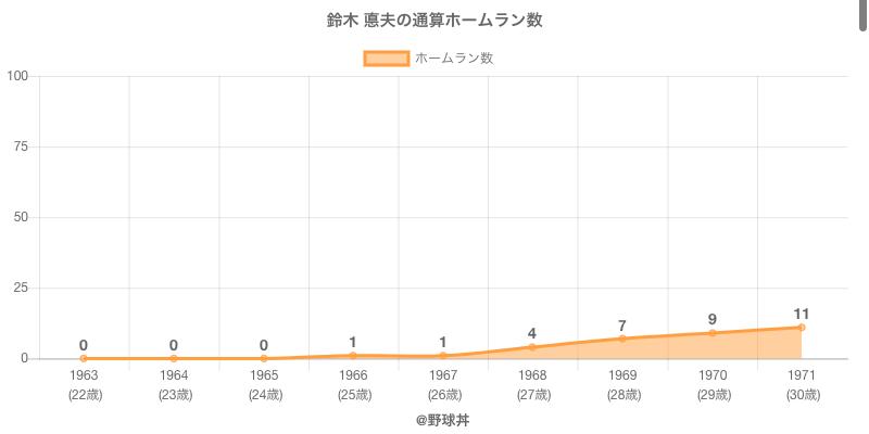#鈴木 悳夫の通算ホームラン数