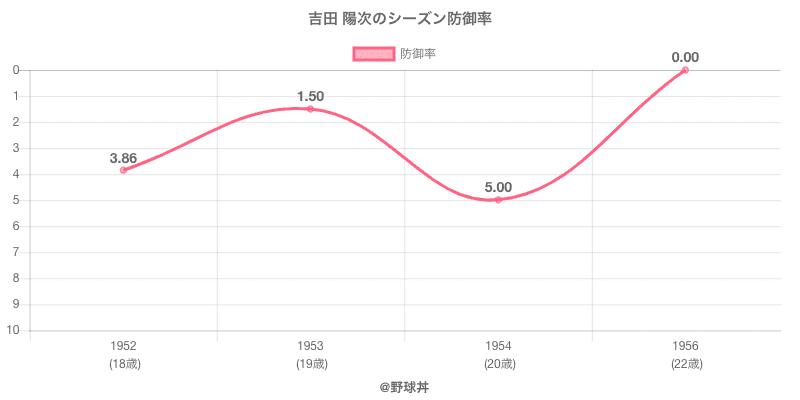 吉田 陽次のシーズン防御率