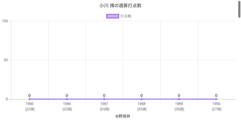 #小川 博の通算打点数