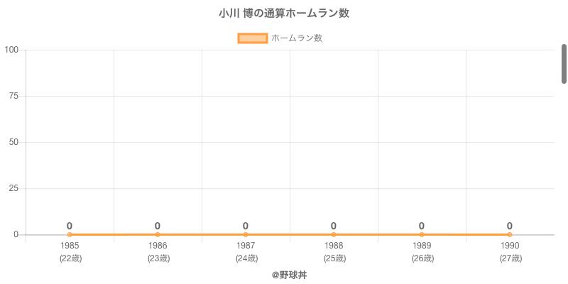#小川 博の通算ホームラン数