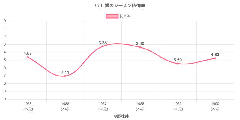 小川 博のシーズン防御率