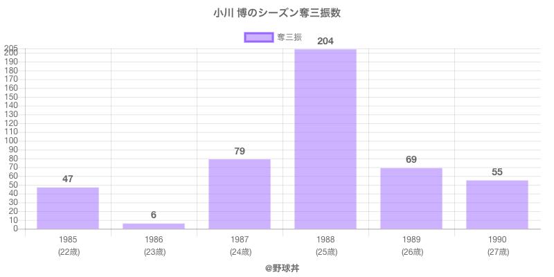 #小川 博のシーズン奪三振数