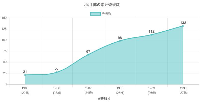 #小川 博の累計登板数