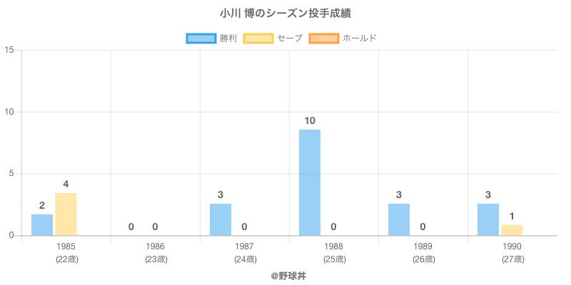 #小川 博のシーズン投手成績