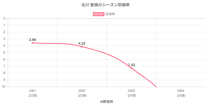 北川 智規のシーズン防御率