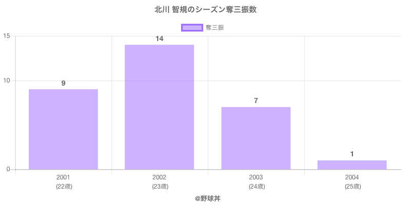 #北川 智規のシーズン奪三振数