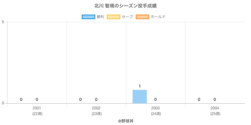 #北川 智規のシーズン投手成績