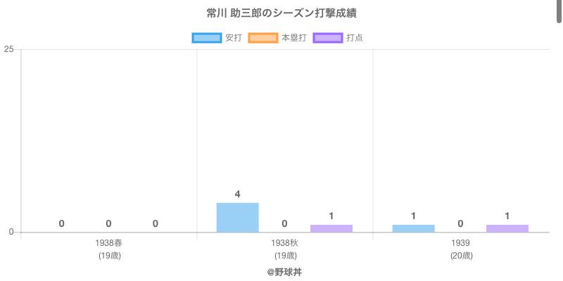 #常川 助三郎のシーズン打撃成績