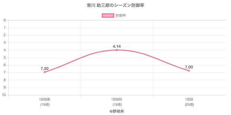 常川 助三郎のシーズン防御率