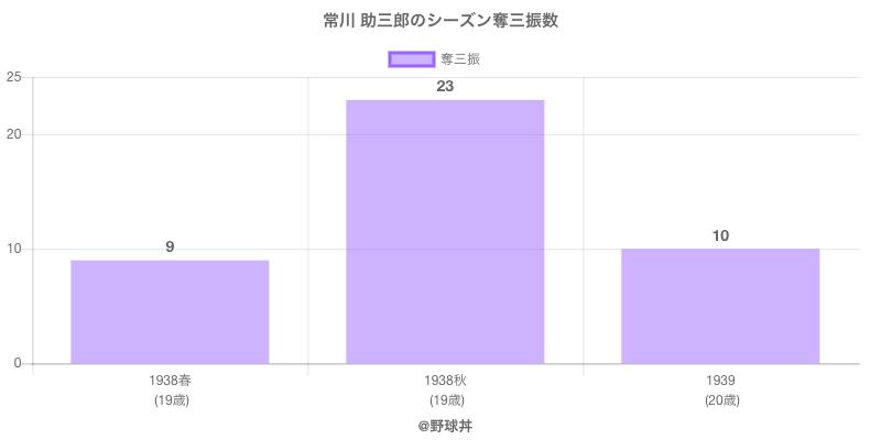 #常川 助三郎のシーズン奪三振数