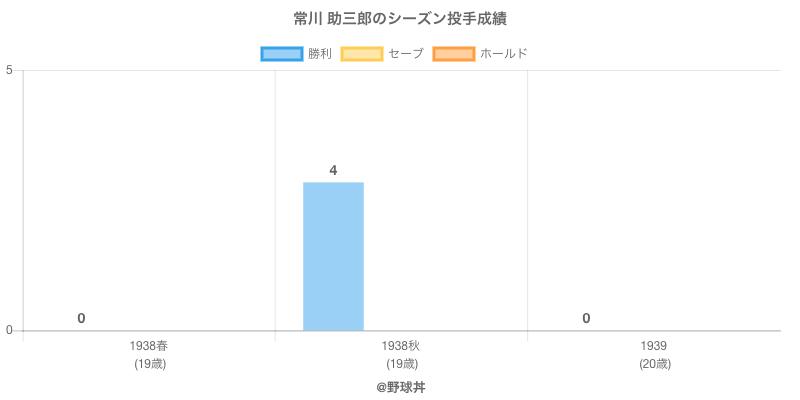 #常川 助三郎のシーズン投手成績