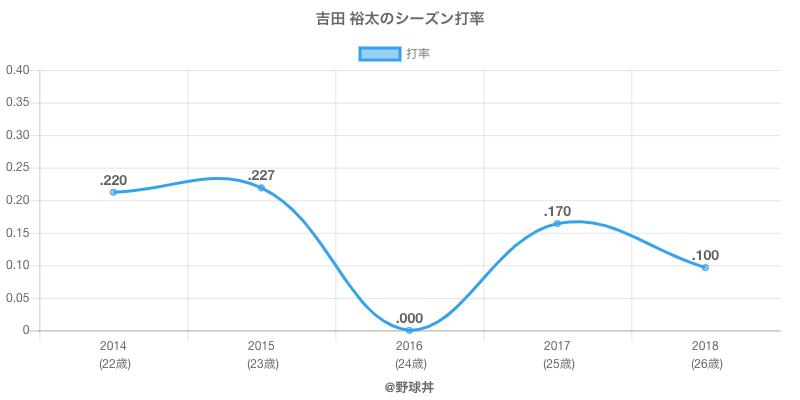 吉田 裕太のシーズン打率