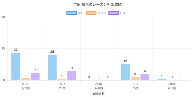 #吉田 裕太のシーズン打撃成績