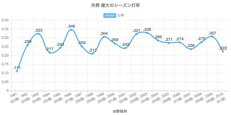 矢野 燿大のシーズン打率
