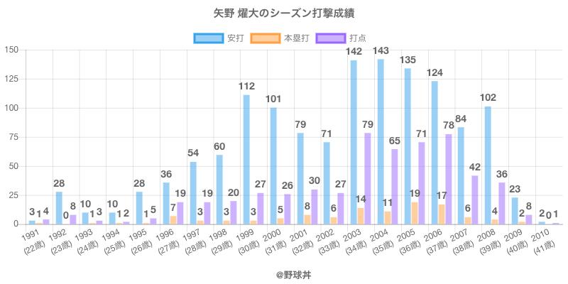 #矢野 燿大のシーズン打撃成績