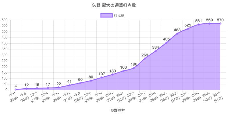 #矢野 燿大の通算打点数