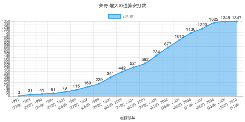#矢野 燿大の通算安打数