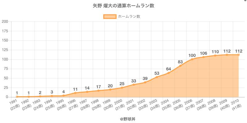 #矢野 燿大の通算ホームラン数