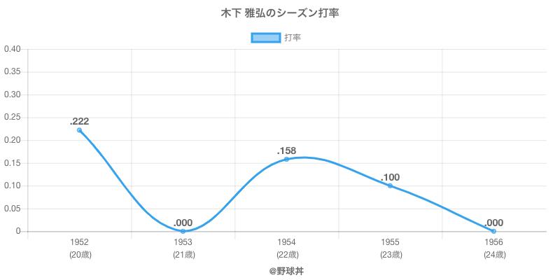 木下 雅弘のシーズン打率