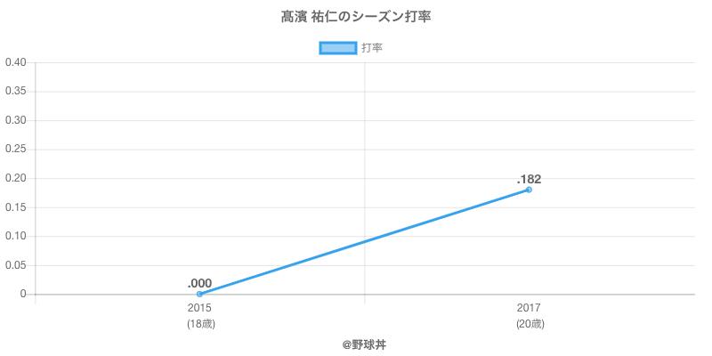 高濱 祐仁のシーズン打率