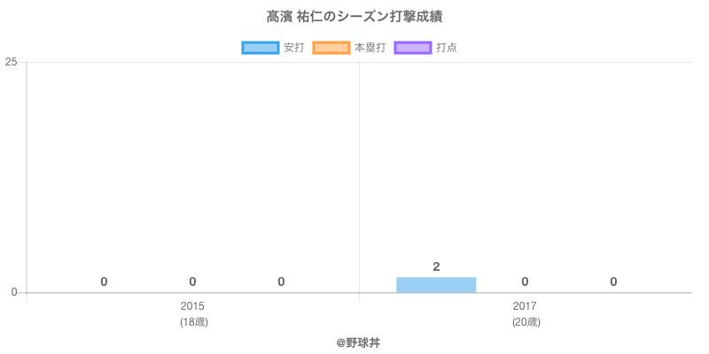 #高濱 祐仁のシーズン打撃成績