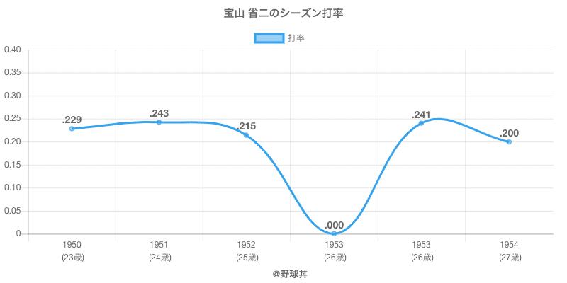 宝山 省二のシーズン打率