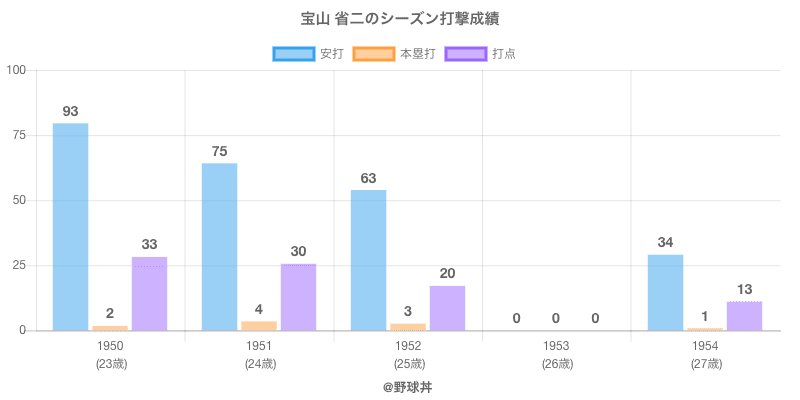 #宝山 省二のシーズン打撃成績