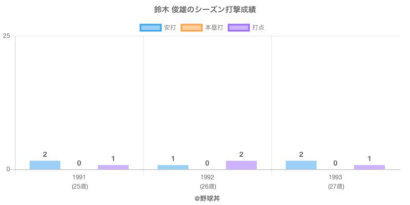 #鈴木 俊雄のシーズン打撃成績