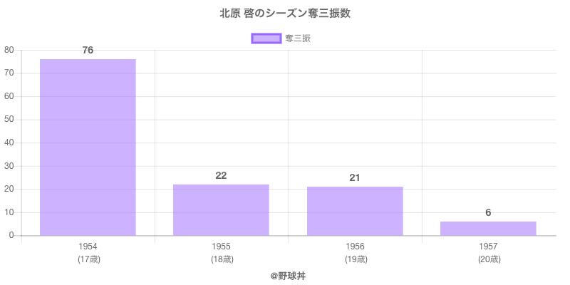 #北原 啓のシーズン奪三振数