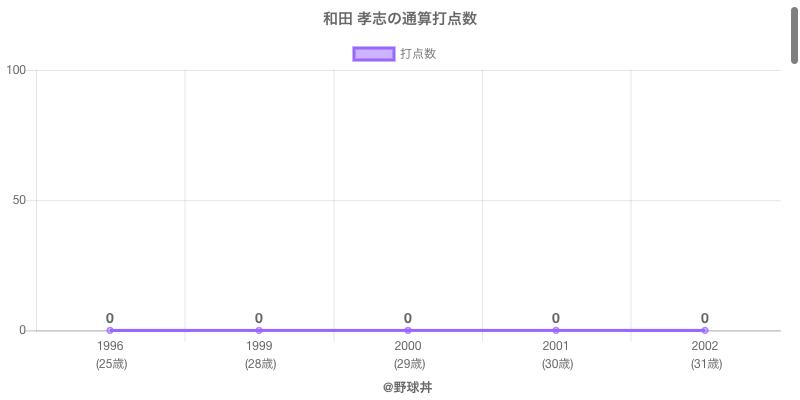 #和田 孝志の通算打点数