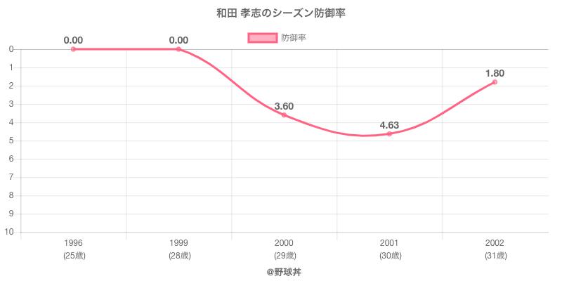 和田 孝志のシーズン防御率