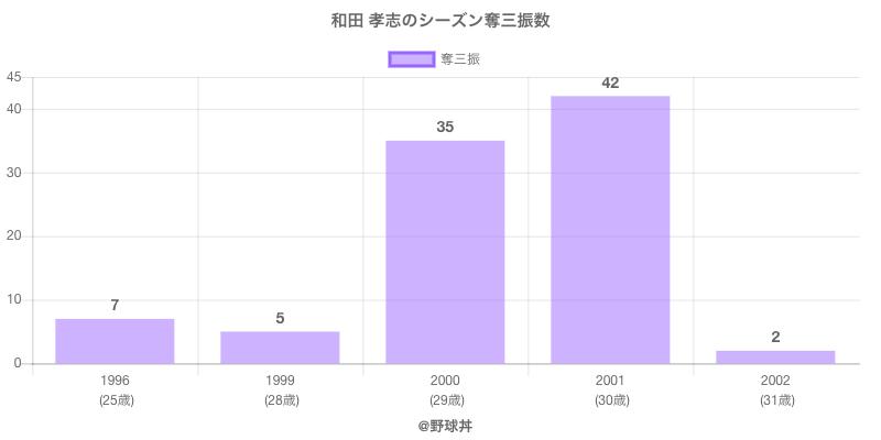 #和田 孝志のシーズン奪三振数