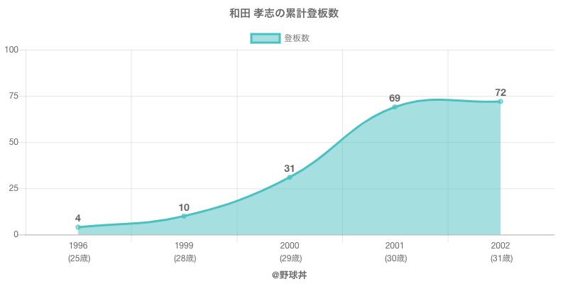 #和田 孝志の累計登板数