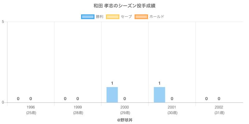 #和田 孝志のシーズン投手成績
