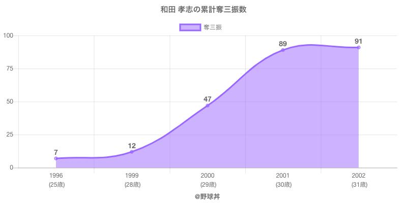 #和田 孝志の累計奪三振数