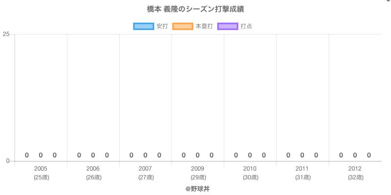 #橋本 義隆のシーズン打撃成績